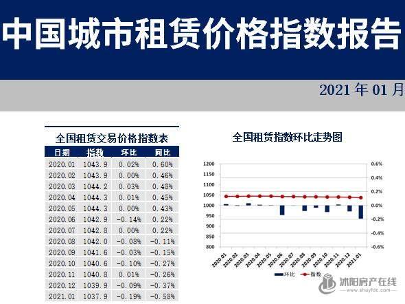 全国城市住房租赁价格指数