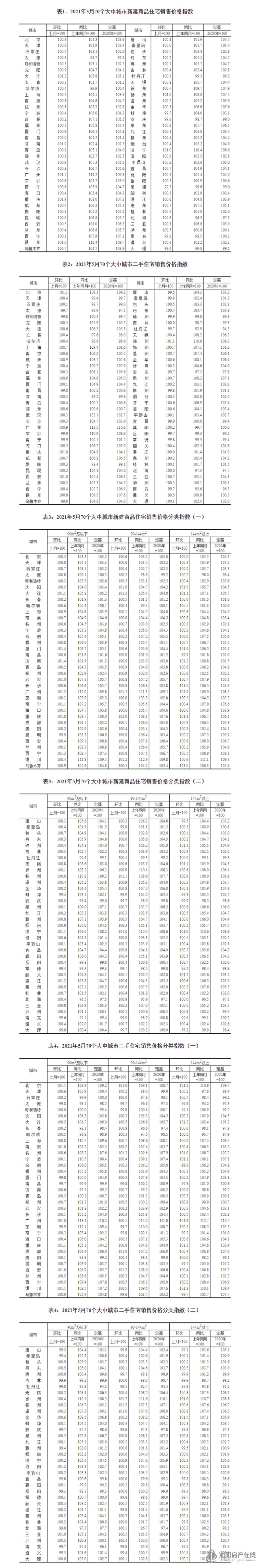统计局:5月70城房价公布,4个一线城市住宅价格环比上涨0.7%